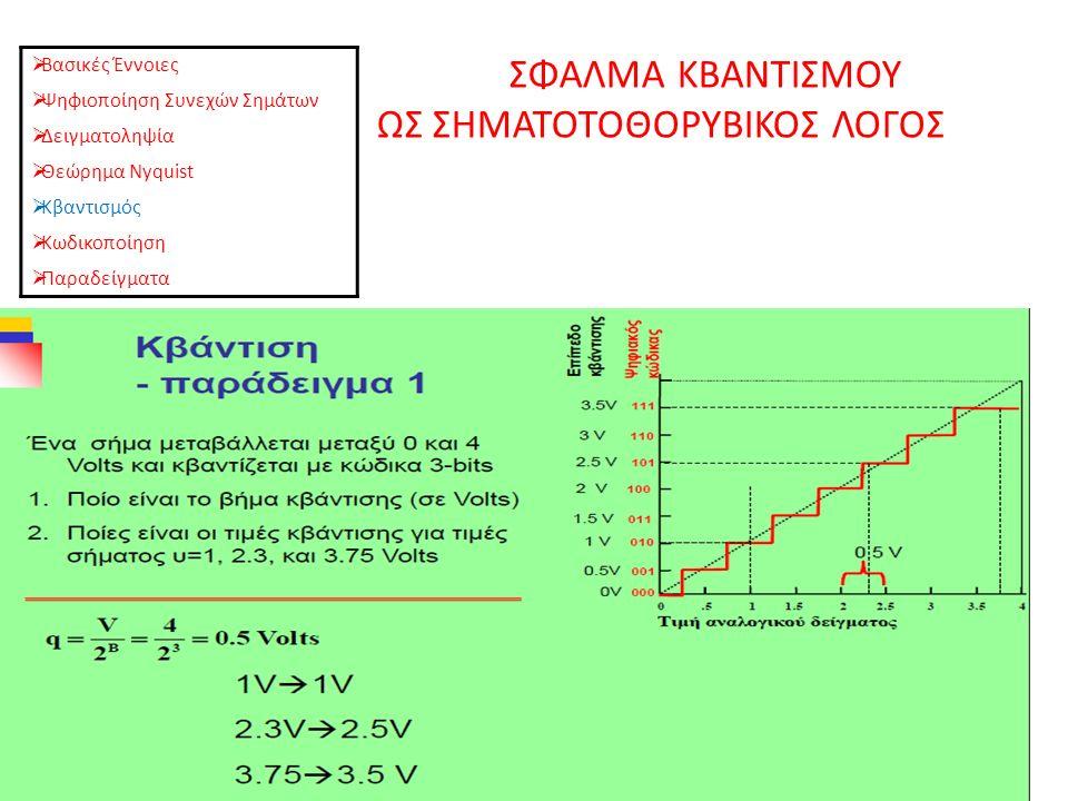 ΣΦΑΛΜΑ ΚΒΑΝΤΙΣΜΟΥ ΩΣ ΣΗΜΑΤΟΤΟΘΟΡΥΒΙΚΟΣ ΛΟΓΟΣ  Βασικές Έννοιες  Ψηφιοποίηση Συνεχών Σημάτων  Δειγματοληψία  Θεώρημα Nyquist  Κβαντισμός  Κωδικοποίηση  Παραδείγματα