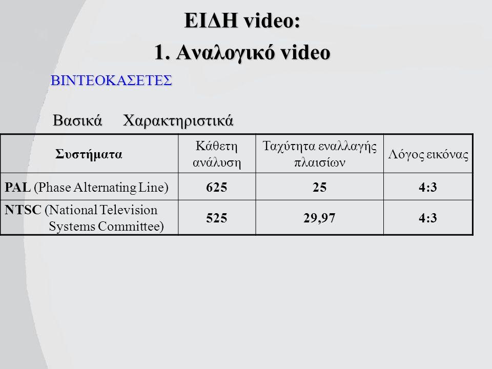 Προέλευση ψηφιακών Video clip Μέσω κάρτας σύλληψης από αναλογικό VideoΜέσω κάρτας σύλληψης από αναλογικό Video Μέσω κάρτας σύλληψης με τηλεοπτικό δέκτη, από τηλεοπτικό σήμαΜέσω κάρτας σύλληψης με τηλεοπτικό δέκτη, από τηλεοπτικό σήμα Αντιγραφή video clip από κάμερα DVΑντιγραφή video clip από κάμερα DV Αντιγραφή αρχείων video από διάφορα αποθηκευτικά μέσαΑντιγραφή αρχείων video από διάφορα αποθηκευτικά μέσα Κατέβασμα αρχείων video από το διαδίκτυοΚατέβασμα αρχείων video από το διαδίκτυο Απόσπαση video-clip (extraction) από DVD, SVCD, VCDΑπόσπαση video-clip (extraction) από DVD, SVCD, VCD Σύλληψη της απεικόνισης της οθόνης του υπολογιστήΣύλληψη της απεικόνισης της οθόνης του υπολογιστή Κ.λπ., κ.λπ.…Κ.λπ., κ.λπ.…