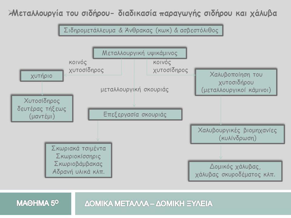  Μεταλλουργία του σιδήρου- διαδικασία παραγωγής σιδήρου και χάλυβα Σιδηρομετάλλευμα & Άνθρακας (κωκ) & ασβεστόλιθος Χυτοσίδηρος δευτέρας τήξεως (μαντέμι) χυτήριο Μεταλλουργική υψικάμινος Σκωριακά τσιμέντα Σκωριοκίσσηρις Σκωριοβάμβακας Αδρανή υλικά κλπ.