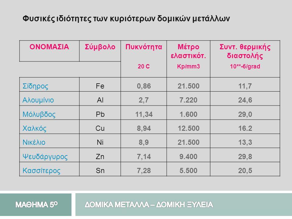 Φυσικές ιδιότητες των κυριότερων δομικών μετάλλων ΟΝΟΜΑΣΙΑΣύμβολοΠυκνότηταΜέτρο ελαστικότ. Συντ. θερμικής διαστολής 20 CKp/mm310**-6/grad ΣίδηροςFe0,8
