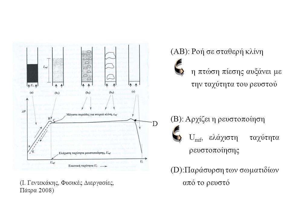 Πλεονεκτήματα ρευστοστερεάς κλίνης: Πολύ καλή ανάμιξη των σωματιδίων και του ρευστού Πιο αποτελεσματική μεταφορά θερμότητας και μάζας Ταχύτερες χημικέ