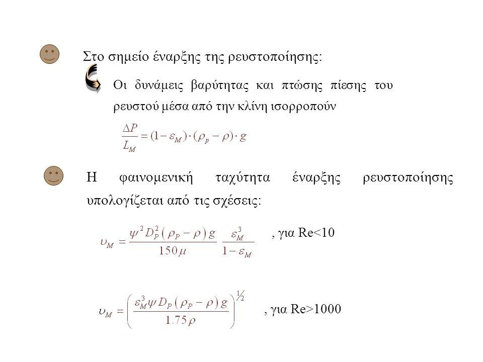 (AB): Ροή σε σταθερή κλίνη (Β): Αρχίζει η ρευστοποίηση (D):Παράσυρση των σωματιδίων από το ρευστό η πτώση πίεσης αυξάνει με την ταχύτητα του ρευστού U