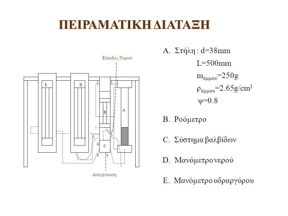 Κριτήρια τύπου ροής ρευστοποιημένης κλίνης:, ομαλή ροή, σχηματισμός φυσαλίδων