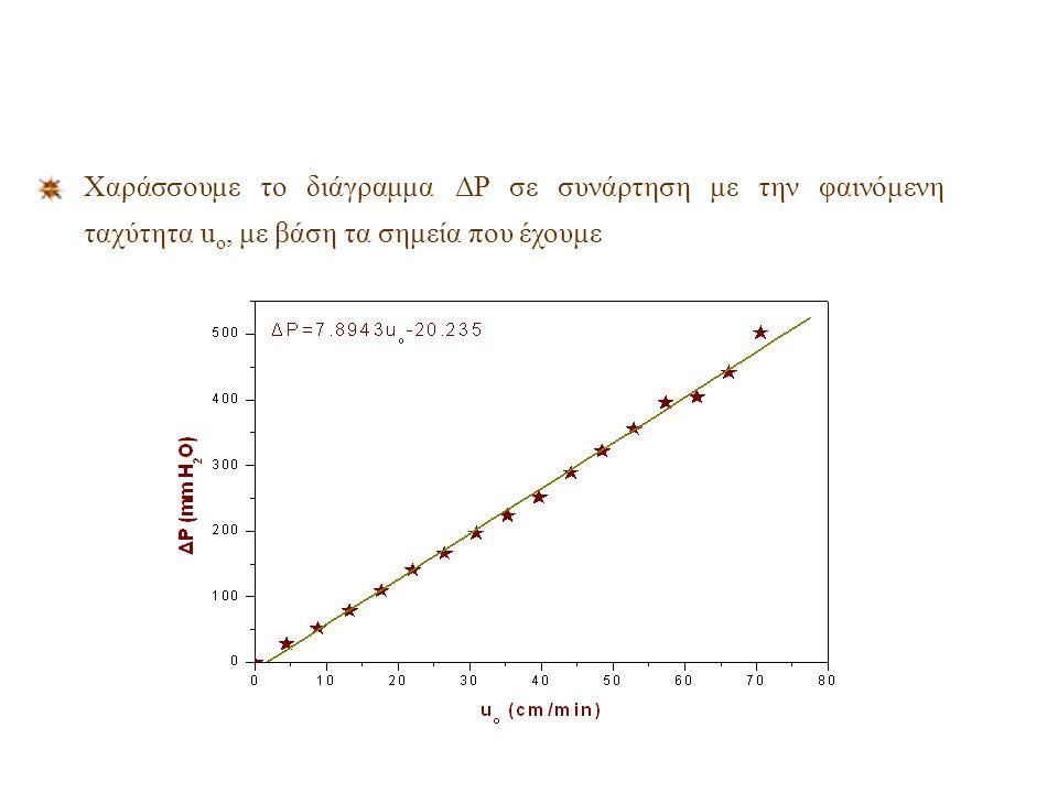 Ανάλυση Αποτελεσμάτων - Πείραμα διαπερατότητας Υπολογίζουμε την διορθωμένη μεταβολή της πίεσης για κάθε παροχή !!! 1 mm Hg = 13.6 mm H 2 O Υπολογίζουμ