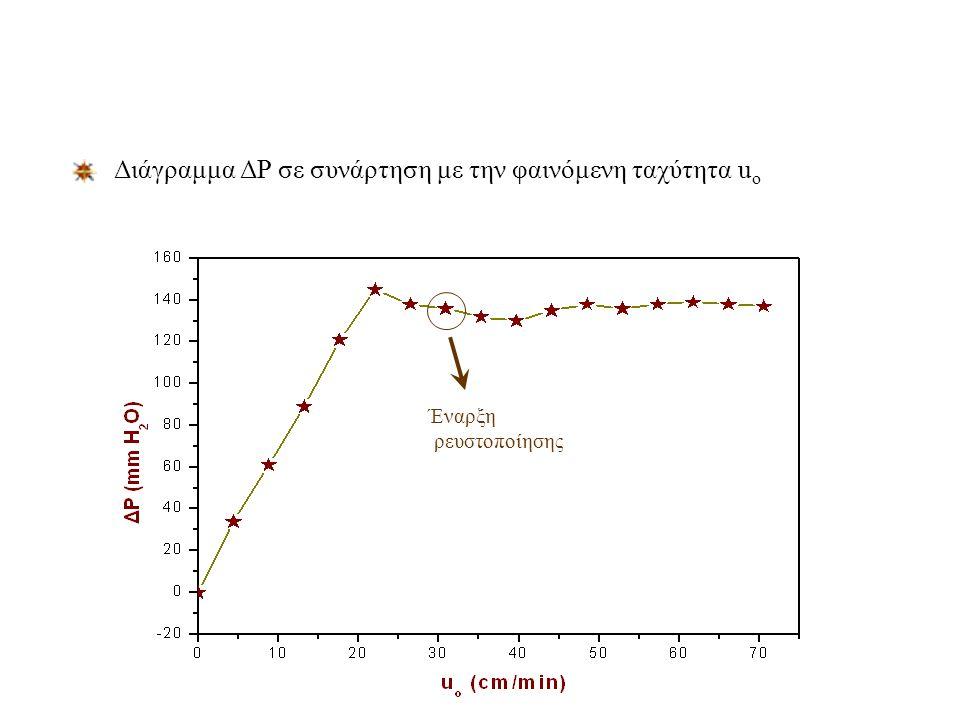 Ανάλυση Αποτελεσμάτων - Πείραμα ρευστοποίησης Υπολογίζουμε την διορθωμένη μεταβολή της πίεσης για κάθε παροχή Έχουμε υπολογίσει την φαινόμενη ταχύτητα από το προηγούμενο πείραμα της διαπερατότητας Χαράσσουμε το διάγραμμα ΔΡ σε συνάρτηση με την φαινόμενη ταχύτητα u o, με βάση τα σημεία που έχουμε