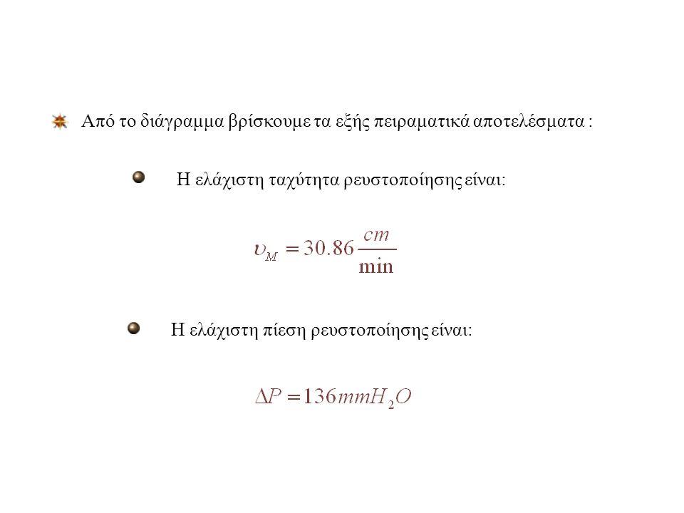 Έναρξη ρευστοποίησης Διάγραμμα ΔΡ σε συνάρτηση με την φαινόμενη ταχύτητα u o