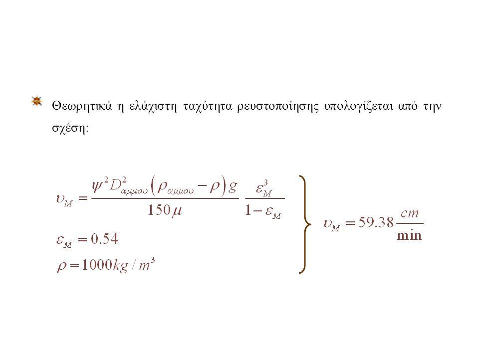 Από το διάγραμμα βρίσκουμε τα εξής πειραματικά αποτελέσματα : Η ελάχιστη ταχύτητα ρευστοποίησης είναι: Η ελάχιστη πίεση ρευστοποίησης είναι: