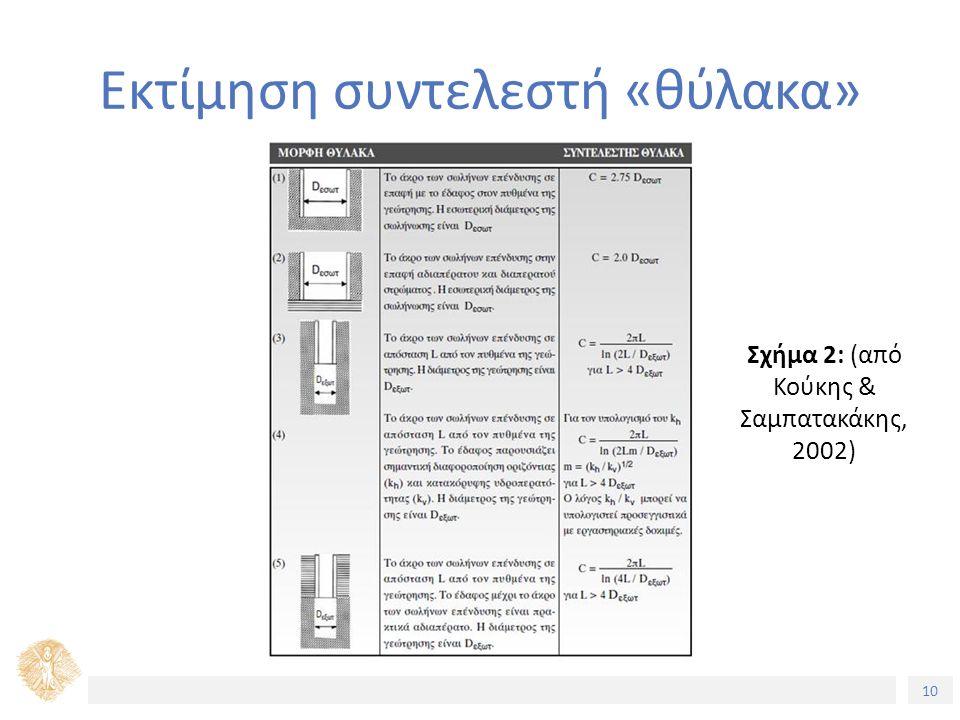 10 Εκτίμηση συντελεστή «θύλακα» Σχήμα 2: (από Κούκης & Σαμπατακάκης, 2002)