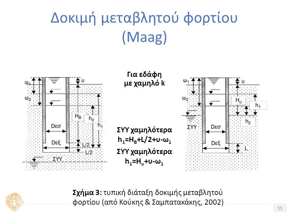 11 Δοκιμή μεταβλητού φορτίου (Maag) Για εδάφη με χαμηλό k ΣΥΥ χαμηλότερα h 1 =H B +L/2+υ-ω 1 ΣΥΥ χαμηλότερα h 1 =H υ +υ-ω 1 Σχήμα 3: τυπική διάταξη δοκιμής μεταβλητού φορτίου (από Κούκης & Σαμπατακάκης, 2002)