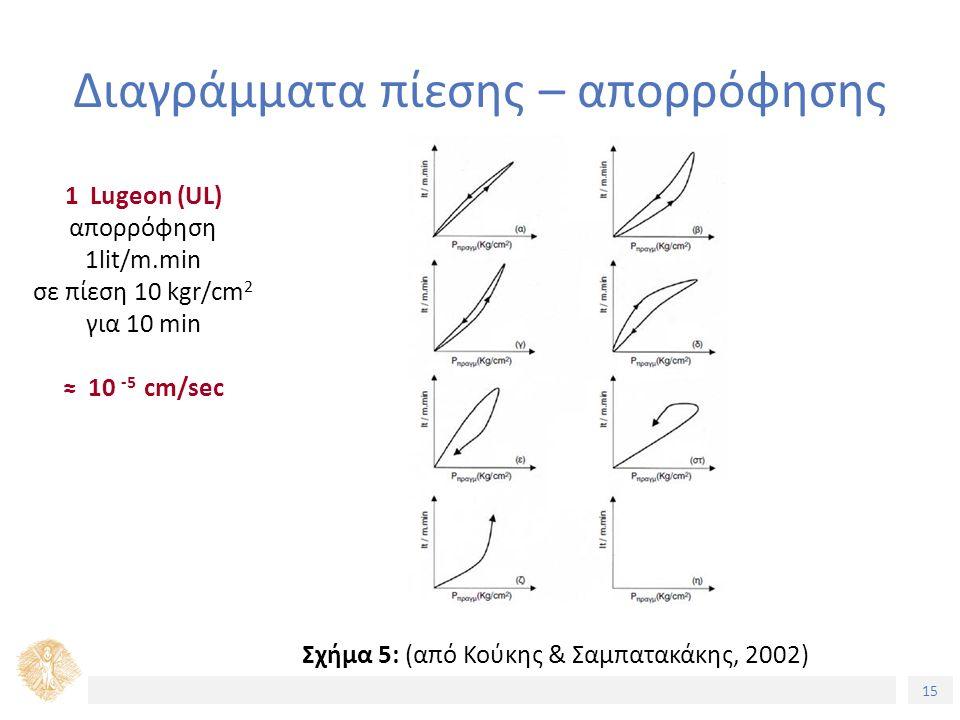 15 Διαγράμματα πίεσης – απορρόφησης Σχήμα 5: (από Κούκης & Σαμπατακάκης, 2002) 1 Lugeon (UL) απορρόφηση 1lit/m.min σε πίεση 10 kgr/cm 2 για 10 min ≈ 10 -5 cm/sec