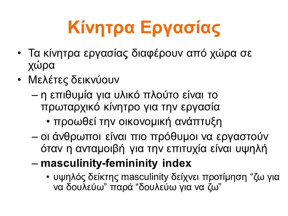 Κίνητρα Εργασίας Τα κίνητρα εργασίας διαφέρουν από χώρα σε χώρα Μελέτες δεικνύουν –η επιθυμία για υλικό πλούτο είναι το πρωταρχικό κίνητρο για την εργασία προωθεί την οικονομική ανάπτυξη –οι άνθρωποι είναι πιο πρόθυμοι να εργαστούν όταν η ανταμοιβή για την επιτυχία είναι υψηλή –masculinity-femininity index υψηλός δείκτης masculinity δείχνει προτίμηση ζω για να δουλεύω παρά δουλεύω για να ζω