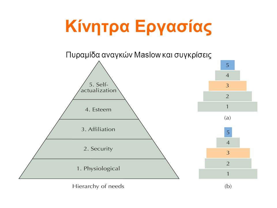 Κίνητρα Εργασίας Πυραμίδα αναγκών Maslow και συγκρίσεις