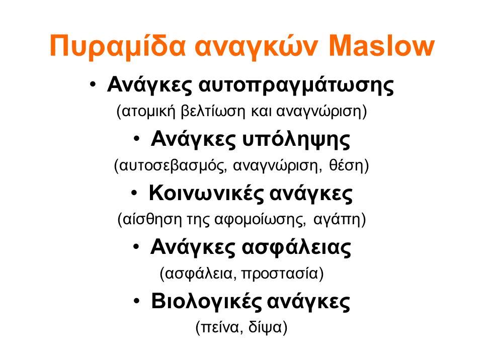 Πυραμίδα αναγκών Maslow Ανάγκες αυτοπραγμάτωσης (ατομική βελτίωση και αναγνώριση) Ανάγκες υπόληψης (αυτοσεβασμός, αναγνώριση, θέση) Κοινωνικές ανάγκες (αίσθηση της αφομοίωσης, αγάπη) Ανάγκες ασφάλειας (ασφάλεια, προστασία) Βιολογικές ανάγκες (πείνα, δίψα)