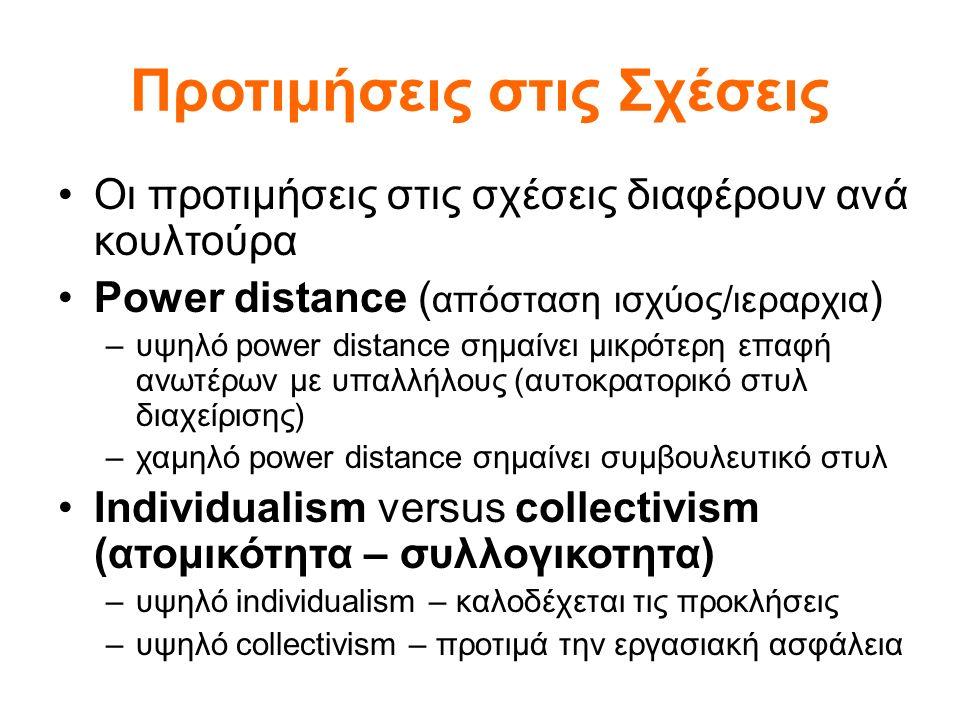 Προτιμήσεις στις Σχέσεις Οι προτιμήσεις στις σχέσεις διαφέρουν ανά κουλτούρα Power distance ( απόσταση ισχύος/ιεραρχια ) –υψηλό power distance σημαίνει μικρότερη επαφή ανωτέρων με υπαλλήλους (αυτοκρατορικό στυλ διαχείρισης) –χαμηλό power distance σημαίνει συμβουλευτικό στυλ Individualism versus collectivism (ατομικότητα – συλλογικοτητα) –υψηλό individualism – καλοδέχεται τις προκλήσεις –υψηλό collectivism – προτιμά την εργασιακή ασφάλεια