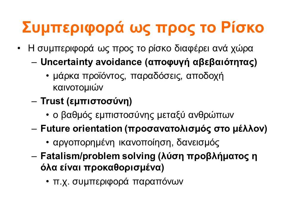 Συμπεριφορά ως προς το Ρίσκο Η συμπεριφορά ως προς το ρίσκο διαφέρει ανά χώρα –Uncertainty avoidance (αποφυγή αβεβαιότητας) μάρκα προϊόντος, παραδόσεις, αποδοχή καινοτομιών –Trust (εμπιστοσύνη) ο βαθμός εμπιστοσύνης μεταξύ ανθρώπων –Future orientation (προσανατολισμός στο μέλλον) αργοπορημένη ικανοποίηση, δανεισμός –Fatalism/problem solving (λύση προβλήματος η όλα είναι προκαθορισμένα) π.χ.