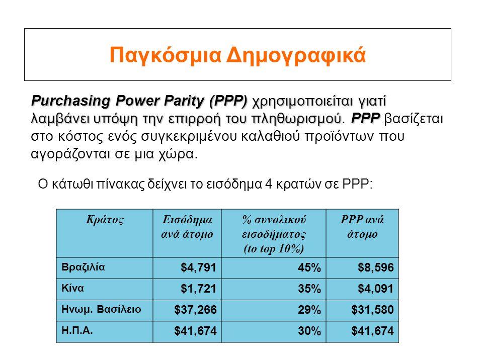 Παγκόσμια Δημογραφικά Purchasing Power Parity (PPP) χρησιμοποιείται γιατί λαμβάνει υπόψη την επιρροή του πληθωρισμούPPP Purchasing Power Parity (PPP) χρησιμοποιείται γιατί λαμβάνει υπόψη την επιρροή του πληθωρισμού.