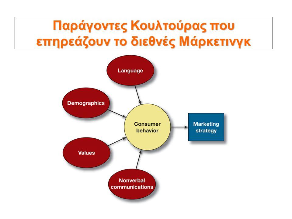 Παράγοντες Κουλτούρας που επηρεάζουν το διεθνές Μάρκετινγκ