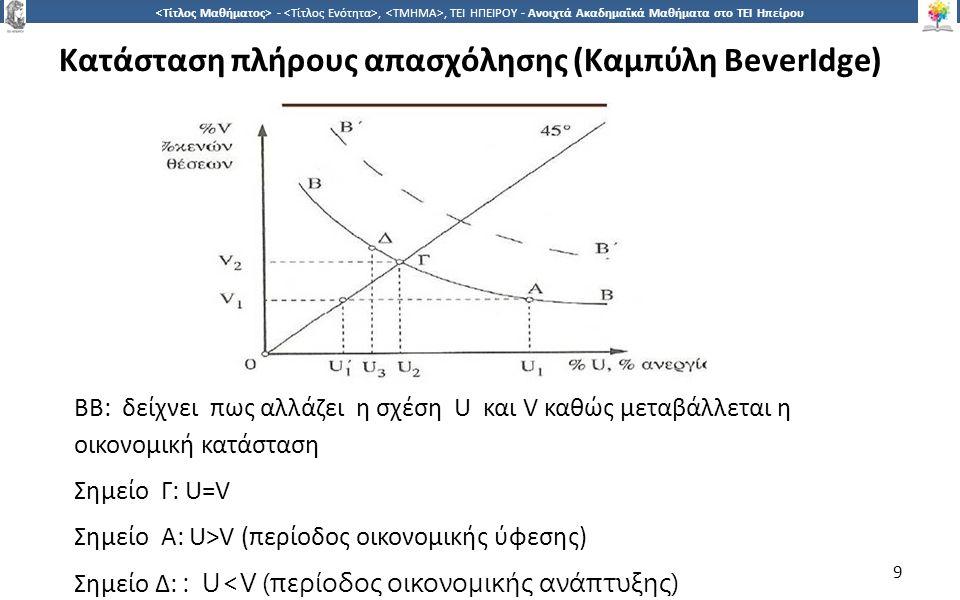 9 -,, ΤΕΙ ΗΠΕΙΡΟΥ - Ανοιχτά Ακαδημαϊκά Μαθήματα στο ΤΕΙ Ηπείρου ΒΒ: δείχνει πως αλλάζει η σχέση U και V καθώς µεταβάλλεται η οικονοµική κατάσταση Σηµείο Γ: U=V Σηµείο Α: U>V (περίοδος οικονοµικής ύφεσης) Σημείο Δ: : U<V (περίοδος οικονοµικής ανάπτυξης) 9 Κατάσταση πλήρους απασχόλησης (Καµπύλη BeverIdge)