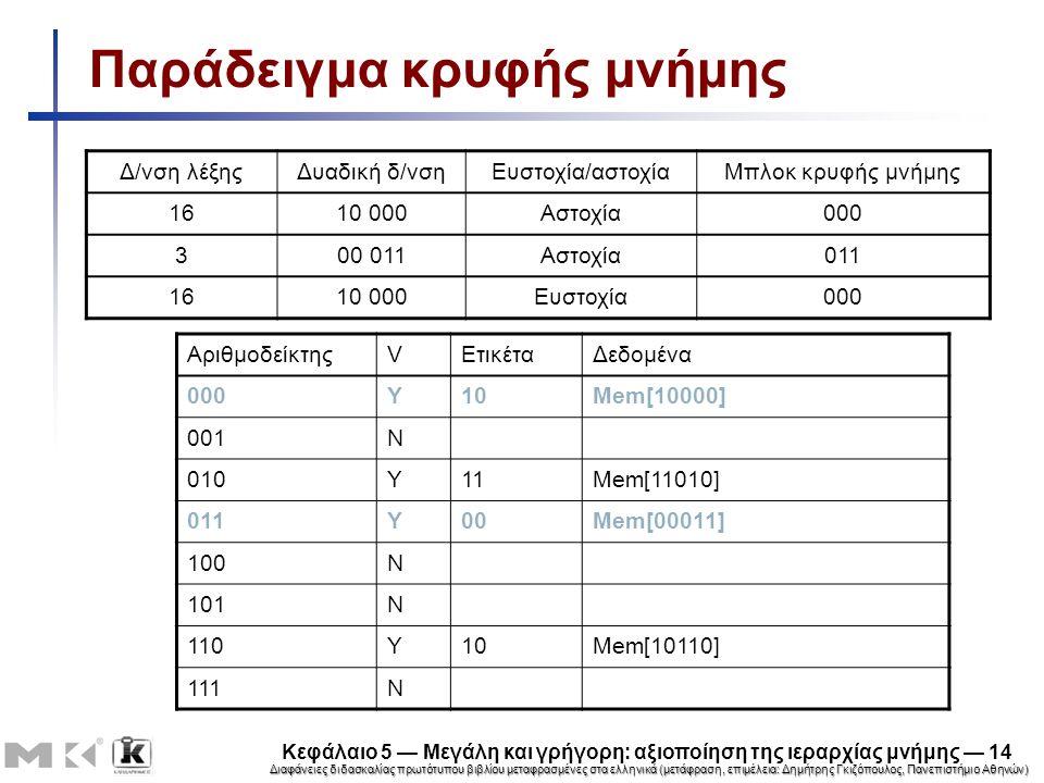 Διαφάνειες διδασκαλίας πρωτότυπου βιβλίου μεταφρασμένες στα ελληνικά (μετάφραση, επιμέλεια: Δημήτρης Γκιζόπουλος, Πανεπιστήμιο Αθηνών) Κεφάλαιο 5 — Μεγάλη και γρήγορη: αξιοποίηση της ιεραρχίας μνήμης — 14 Παράδειγμα κρυφής μνήμης ΑριθμοδείκτηςVΕτικέταΔεδομένα 000Y10Mem[10000] 001N 010Y11Mem[11010] 011Y00Mem[00011] 100N 101N 110Y10Mem[10110] 111N Δ/νση λέξηςΔυαδική δ/νσηΕυστοχία/αστοχίαΜπλοκ κρυφής μνήμης 1610 000Αστοχία000 300 011Αστοχία011 1610 000Ευστοχία000