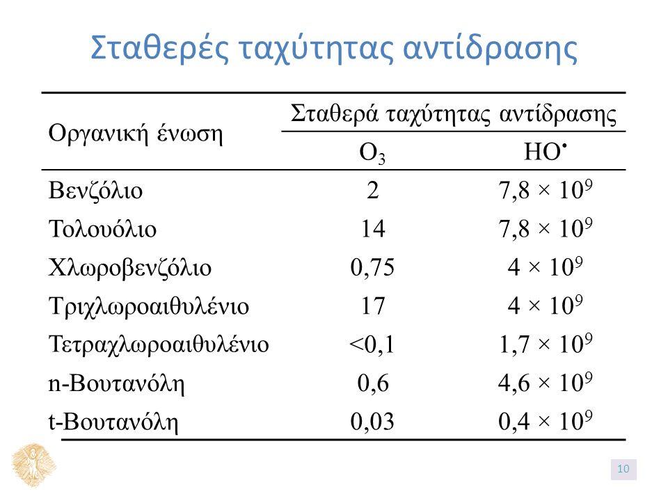 Σταθερές ταχύτητας αντίδρασης Οργανική ένωση Σταθερά ταχύτητας αντίδρασης Ο3Ο3 ΗΟ Βενζόλιο27,8 × 10 9 Τολουόλιο147,8 × 10 9 Χλωροβενζόλιο0,754 × 10 9 Τριχλωροαιθυλένιο174 × 10 9 Τετραχλωροαιθυλένιο <0,11,7 × 10 9 n-Βουτανόλη0,60,64,6 × 10 9 t-Βουτανόλη0,030,4 × 10 9 10