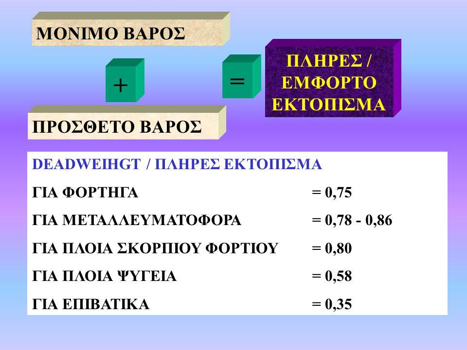 ΜΟΝΙΜΟ ΒΑΡΟΣ ΠΡΟΣΘΕΤΟ ΒΑΡΟΣ + = ΠΛΗΡΕΣ / ΕΜΦΟΡΤΟ ΕΚΤΟΠΙΣΜΑ DEADWEIHGT / ΠΛΗΡΕΣ ΕΚΤΟΠΙΣΜΑ ΓΙΑ ΦΟΡΤΗΓΑ = 0,75 ΓΙΑ ΜΕΤΑΛΛΕΥΜΑΤΟΦΟΡΑ = 0,78 - 0,86 ΓΙΑ ΠΛΟΙΑ ΣΚΟΡΠΙΟΥ ΦΟΡΤΙΟΥ= 0,80 ΓΙΑ ΠΛΟΙΑ ΨΥΓΕΙΑ = 0,58 ΓΙΑ ΕΠΙΒΑΤΙΚΑ = 0,35