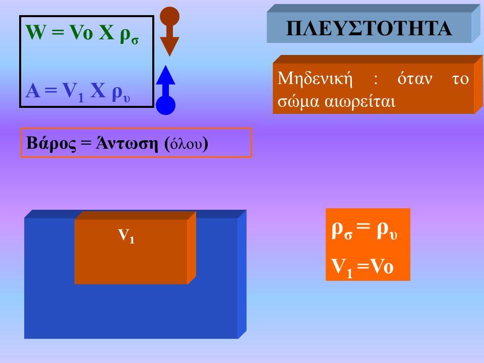 Μηδενική : όταν το σώμα αιωρείται Βάρος = Άντωση ( όλου ) ΠΛΕΥΣΤΟΤΗΤΑ W = Vo X ρ σ Α = V 1 Χ ρ υ ρ σ = ρ υ V 1 =Vo ΠΛΕΥΣΤΟΤΗΤΑ V1V1
