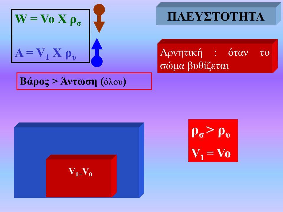Αρνητική : όταν το σώμα βυθίζεται Βάρος > Άντωση ( όλου ) ΠΛΕΥΣΤΟΤΗΤΑ W = Vo X ρ σ Α = V 1 Χ ρ υ ρ σ > ρ υ V 1 = Vo ΠΛΕΥΣΤΟΤΗΤΑ V 1= V 0