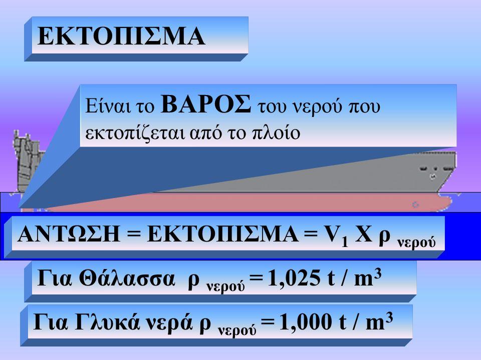 ΕΚΤΟΠΙΣΜΑ Είναι το ΒΑΡΟΣ του νερού που εκτοπίζεται από το πλοίο ΑΝΤΩΣΗ = ΕΚΤΟΠΙΣΜΑ = V 1 X ρ νερού Για Θάλασσα ρ νερού = 1,025 t / m 3 Για Γλυκά νερά ρ νερού = 1,000 t / m 3 ΕΚΤΟΠΙΣΜΑ