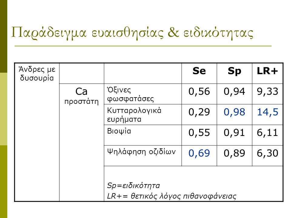 Παράδειγμα ευαισθησίας & ειδικότητας Άνδρες με δυσουρία SeSpLR+ Ca προστάτη Όξινες φωσφατάσες 0,560,949,33 Κυτταρολογικά ευρήματα 0,290,9814,5 Βιοψία 0,550,916,11 Ψηλάφηση οζιδίων 0,690,896,30 Sp=ειδικότητα LR+= θετικός λόγος πιθανοφάνειας