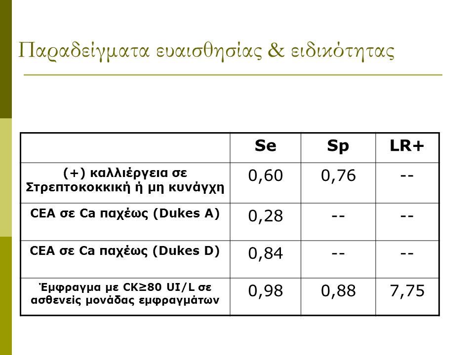 Παραδείγματα ευαισθησίας & ειδικότητας SeSpLR+ (+) καλλιέργεια σε Στρεπτοκοκκική ή μη κυνάγχη 0,600,76-- CEA σε Ca παχέως (Dukes A) 0,28-- CEA σε Ca παχέως (Dukes D) 0,84-- Έμφραγμα με CK≥80 UI/L σε ασθενείς μονάδας εμφραγμάτων 0,980,887,75