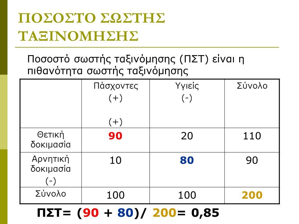 ΠΟΣΟΣΤΟ ΣΩΣΤΗΣ ΤΑΞΙΝΟΜΗΣΗΣ Ποσοστό σωστής ταξινόμησης (ΠΣΤ) είναι η πιθανότητα σωστής ταξινόμησης Πάσχοντες (+) Υγιείς (-) Σύνολο Θετική δοκιμασία 9020110 Αρνητική δοκιμασία (-) 108090 Σύνολο 100100100200 ΠΣΤ= (90 + 80)/ 200= 0,85