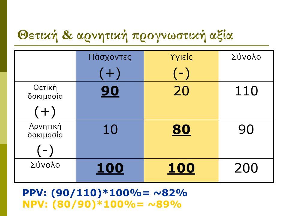 Θετική & αρνητική προγνωστική αξία Πάσχοντες (+) Υγιείς (-) Σύνολο Θετική δοκιμασία (+) 9020110110 Αρνητική δοκιμασία (-) 108090 Σύνολο 100 200 PPV: (90/110)*100%= ~82% NPV: (80/90)*100%= ~89%