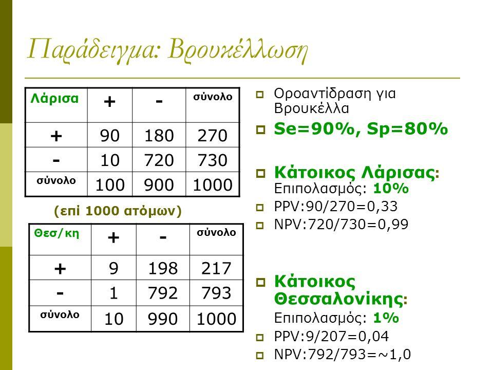 Παράδειγμα: Βρουκέλλωση  Οροαντίδραση για Bρουκέλλα  Se=90%, Sp=80%  Κάτοικος Λάρισας : Επιπολασμός: 10%  PPV:90/270=0,33  NPV:720/730=0,99  Κάτοικος Θεσσαλονίκης : Επιπολασμός: 1%  PPV:9/207=0,04  NPV:792/793=~1,0 Λάρισα +- σύνολο +90180270 -10720730 σύνολο 1009001000 Θεσ/κη +- σύνολο +9198217 -1792793 σύνολο 109901000 (επί 1000 ατόμων)