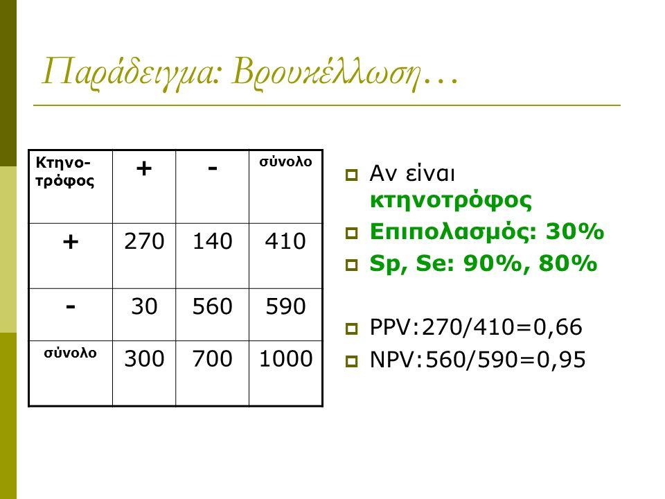 Παράδειγμα: Βρουκέλλωση…  Αν είναι κτηνοτρόφος  Επιπολασμός: 30%  Sp, Se: 90%, 80%  PPV:270/410=0,66  NPV:560/590=0,95 Κτηνο- τρόφος +- σύνολο +270140410 -30560590 σύνολο 3007001000