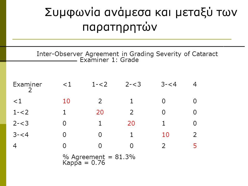 Συμφωνία ανάμεσα και μεταξύ των παρατηρητών ____________________________________ ____________ Inter-Observer Agreement in Grading Severity of Cataract Examiner<1 1-<2 2-<3 3-<4 4 2 <110 2 10 0 1-<21 20 20 0 2-<30 1 201 0 3-<40 0 110 2 40 0 02 5 % Agreement = 81.3% Kappa = 0.76 Examiner 1: Grade