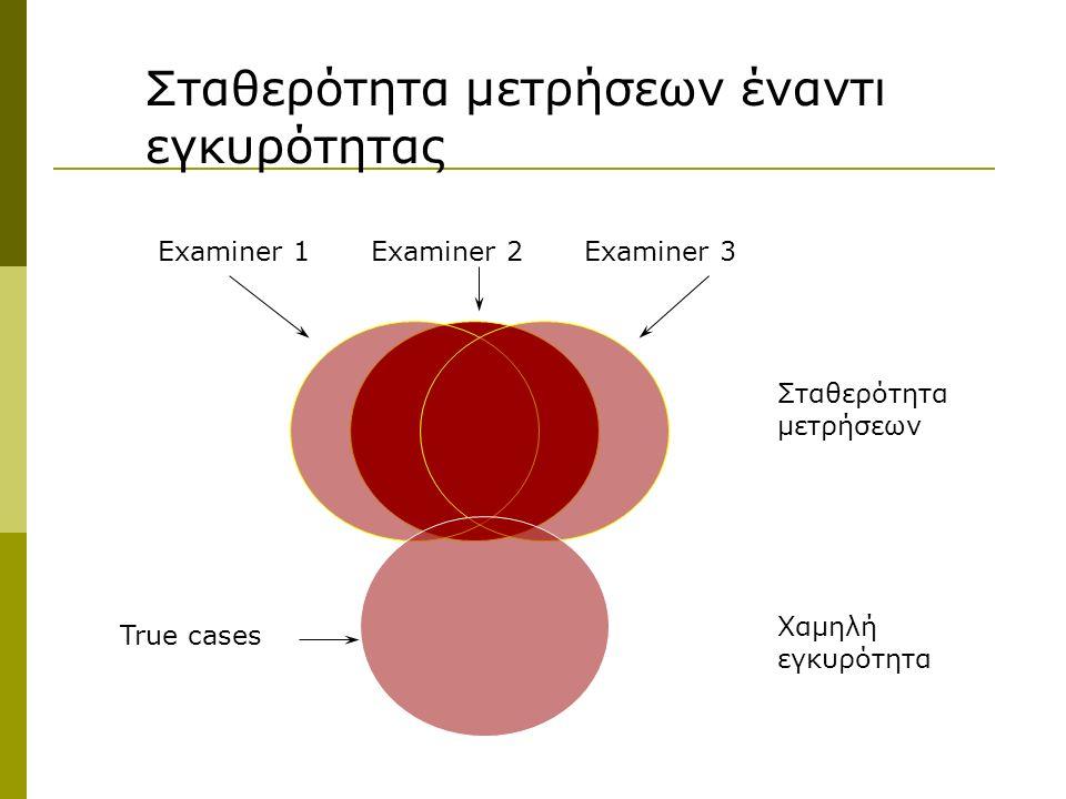 Σταθερότητα μετρήσεων έναντι εγκυρότητας Examiner 1Examiner 2Examiner 3 True cases Σταθερότητα μετρήσεων Χαμηλή εγκυρότητα