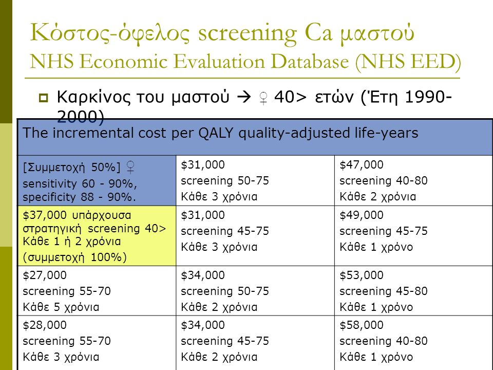 Κόστος-όφελος screening Ca μαστού NHS Economic Evaluation Database (NHS EED)  Καρκίνος του μαστού  ♀ 40> ετών (Έτη 1990- 2000) The incremental cost per QALY quality-adjusted life-years [Συμμετοχή 50%] ♀ sensitivity 60 - 90%, specificity 88 - 90%.