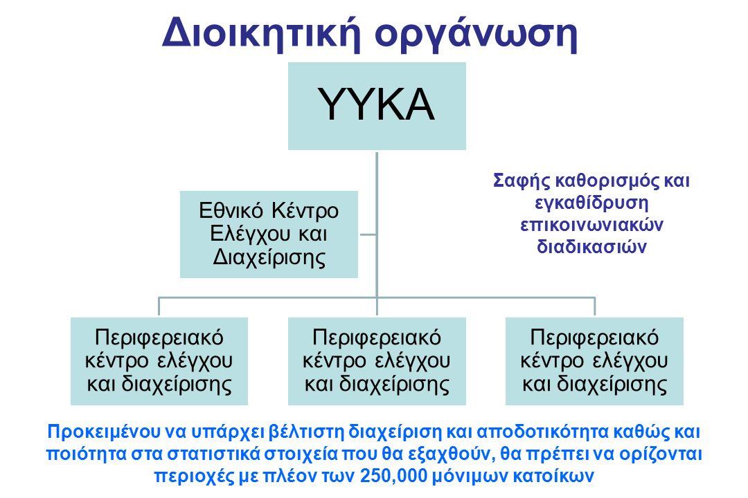 Διοικητική οργάνωση YYKA Περιφερειακό κέντρο ελέγχου και διαχείρισης Εθνικό Κέντρο Ελέγχου και Διαχείρισης Προκειμένου να υπάρχει βέλτιστη διαχείριση