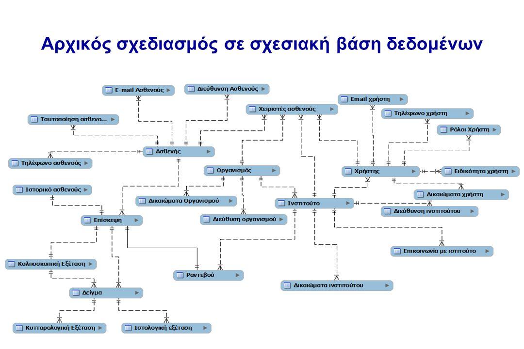 Αρχικός σχεδιασμός σε σχεσιακή βάση δεδομένων