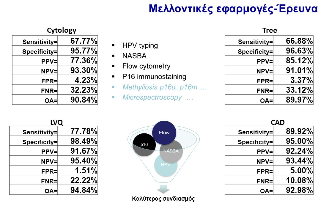 Μελλοντικές εφαρμογές-Έρευνα Sensitivity= 77.78% Specificity= 98.49% PPV= 91.67% NPV= 95.40% FPR= 1.51% FNR= 22.22% OA= 94.84% LVQ Sensitivity= 66.88% Specificity= 96.63% PPV= 85.12% NPV= 91.01% FPR= 3.37% FNR= 33.12% OA= 89.97% Tree Sensitivity= 67.77% Specificity= 95.77% PPV= 77.36% NPV= 93.30% FPR= 4.23% FNR= 32.23% OA= 90.84% Cytology Sensitivity= 89.92% Specificity= 95.00% PPV= 92.24% NPV= 93.44% FPR= 5.00% FNR= 10.08% OA= 92.98% CAD Καλύτερος συνδιασμός HPVp16NASBA Flow