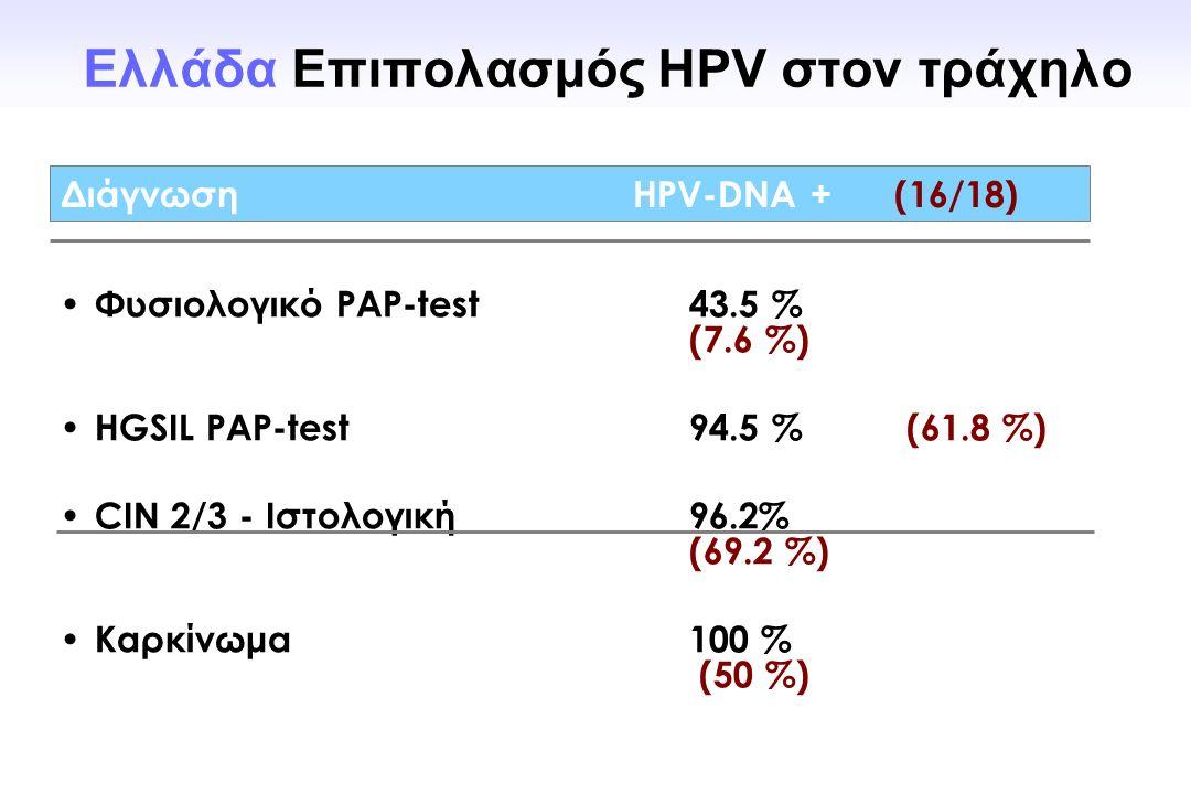 Φυσιολογικό PAP-test43.5 % (7.6 %) HGSIL PAP-test 94.5 % (61.8 %) CIN 2/3 - Ιστολογική96.2% (69.2 %) Καρκίνωμα100 % (50 %) Διάγνωση HPV-DNA + (16/18)