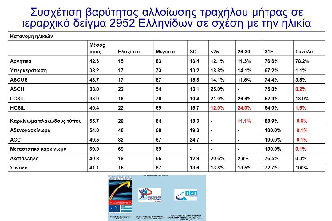 Κατανομή ηλικιών Μέσος όροςΕλάχιστοΜέγιστοSD<2526-3031>Σύνολο Αρνητικό42.3158313.412.1%11.3%76.6%78.2% Υπερκεράτωση38.2177313.218.8%14.1%67.2%1.1% ASC