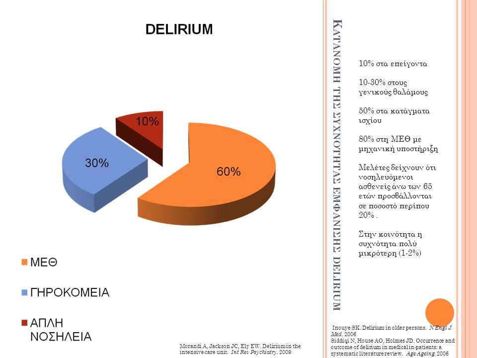 Κ ΑΤΑΝΟΜΗ ΤΗΣ ΣΥΧΝΟΤΗΤΑΣ ΕΜΦΑΝΙΣΗΣ DELIRIUM 10% στα επείγοντα 10-30% στους γενικούς θαλάμους 50% στα κατάγματα ισχίου 80% στη ΜΕΘ με μηχανική υποστήριξη Μελέτες δείχνουν ότι νοσηλευόμενοι ασθενείς άνω των 65 ετών προσβάλλονται σε ποσοστό περίπου 20%.