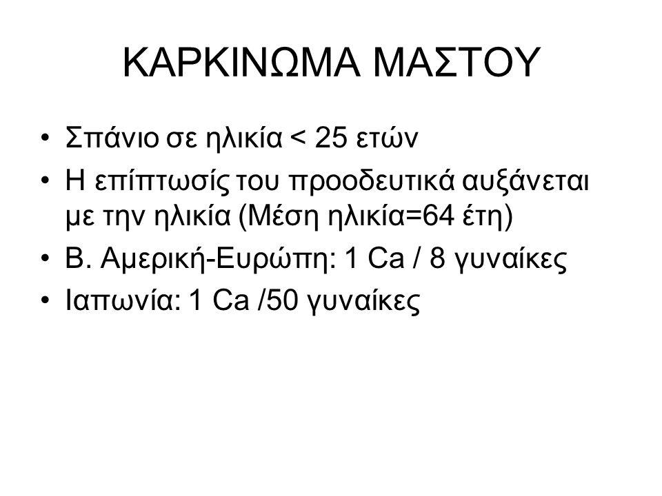 ΚΑΡΚΙΝΩΜΑ ΜΑΣΤΟΥ Σπάνιο σε ηλικία < 25 ετών Η επίπτωσίς του προοδευτικά αυξάνεται με την ηλικία (Μέση ηλικία=64 έτη) Β.