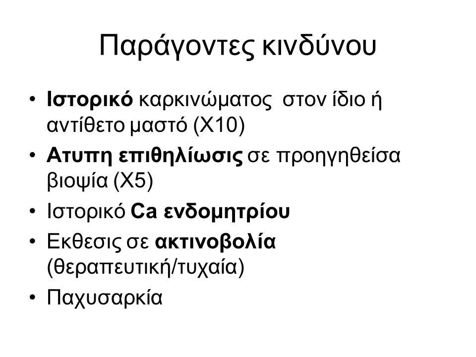 Παράγοντες κινδύνου Ιστορικό καρκινώματος στον ίδιο ή αντίθετο μαστό (Χ10) Ατυπη επιθηλίωσις σε προηγηθείσα βιοψία (Χ5) Ιστορικό Ca ενδομητρίου Εκθεσις σε ακτινοβολία (θεραπευτική/τυχαία) Παχυσαρκία