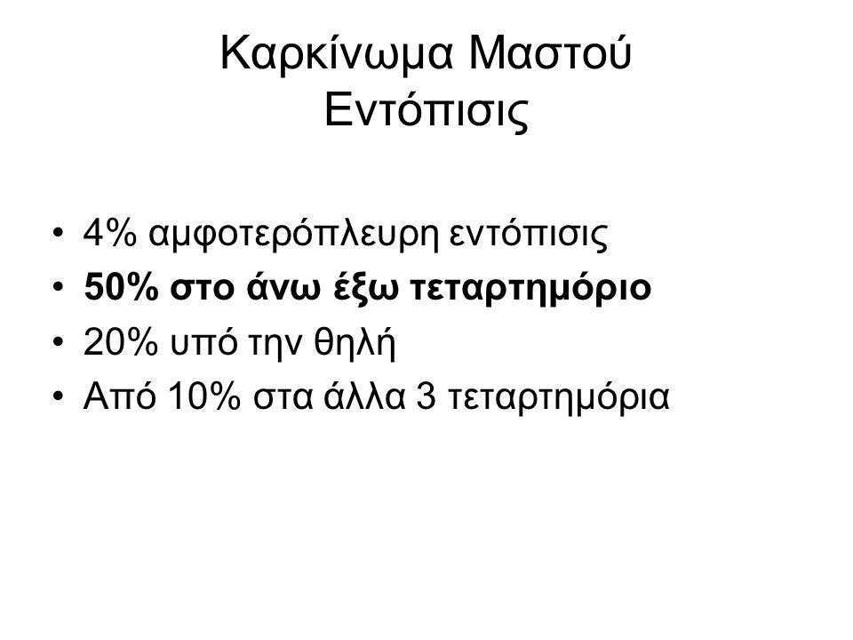 Καρκίνωμα Μαστού Ταξινόμησις In situ 15-30%  Πορογενές 80%  Λοβιακό 20% Διηθητικό 70-85%  Πορογενές 80%  Λοβιακό 10%  Σωληνώδες 5%  Βλεννώδες 2%  Μυελοειδές 2%