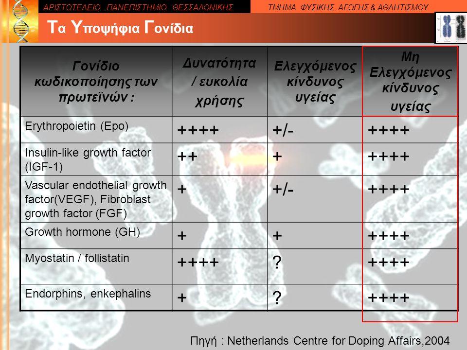 ΑΡΙΣΤΟΤΕΛΕΙΟ ΠΑΝΕΠΙΣΤΗΜΙΟ ΘΕΣΣΑΛΟΝΙΚΗΣΤΜΗΜΑ ΦΥΣΙΚΗΣ ΑΓΩΓΗΣ & ΑΘΛΗΤΙΣΜΟΥ Τ α Υ ποψήφια Γ ονίδια Γονίδιο κωδικοποίησης των πρωτεϊνών : Δυνατότητα / ευκολία χρήσης Ελεγχόμενος κίνδυνος υγείας Μη Ελεγχόμενος κίνδυνος υγείας Erythropoietin (Epo) +++++/-++++ Insulin-like growth factor (IGF-1) +++++++ Vascular endothelial growth factor(VEGF), Fibroblast growth factor (FGF) ++/-++++ Growth hormone (GH) ++++++ Myostatin / follistatin ++++.