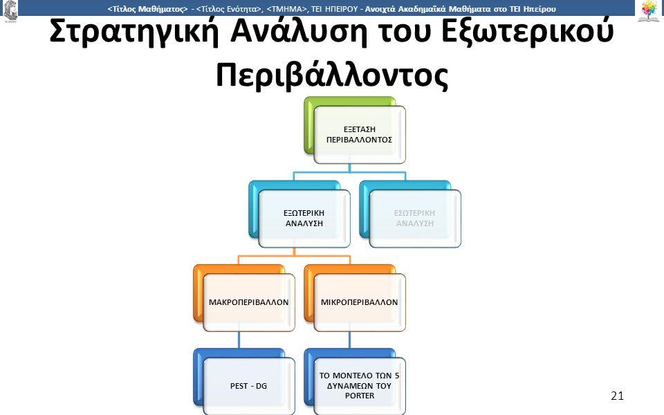 2121 -,, ΤΕΙ ΗΠΕΙΡΟΥ - Ανοιχτά Ακαδημαϊκά Μαθήματα στο ΤΕΙ Ηπείρου Στρατηγική Ανάλυση του Εξωτερικού Περιβάλλοντος 21 ΕΞΕΤΑΣΗ ΠΕΡΙΒΑΛΛΟΝΤΟΣ ΕΞΩΤΕΡΙΚΗ ΑΝΑΛΥΣΗ ΜΑΚΡΟΠΕΡΙΒΑΛΛΟΝPEST - DGΜΙΚΡΟΠΕΡΙΒΑΛΛΟΝ ΤΟ ΜΟΝΤΕΛΟ ΤΩΝ 5 ΔΥΝΑΜΕΩΝ ΤΟΥ PORTER ΕΣΩΤΕΡΙΚΗ ΑΝΑΛΥΣΗ