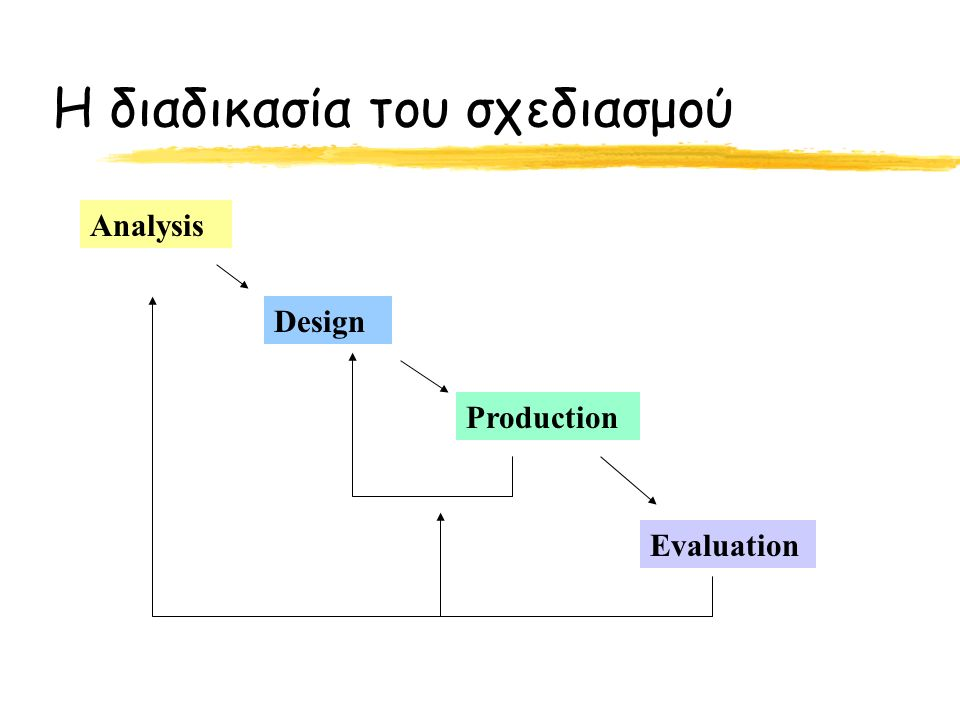 Η διαδικασία του σχεδιασμού Analysis Design Production Evaluation