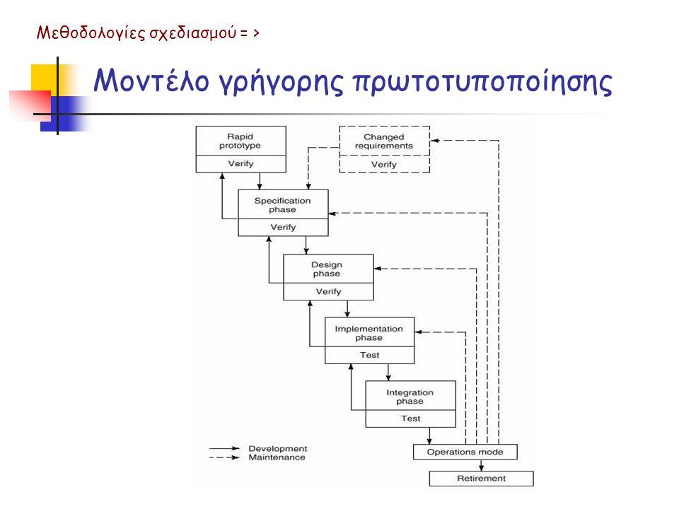 Μοντέλο γρήγορης πρωτοτυποποίησης Μεθοδολογίες σχεδιασμού = >